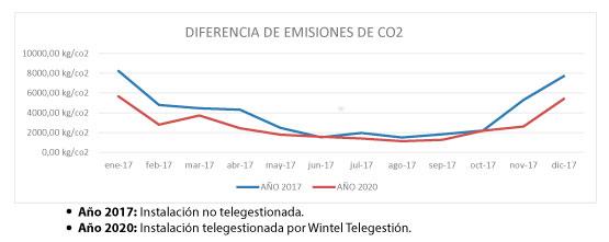 Emisiones CO2 Wintel